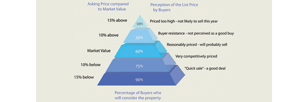 SETTING AN APPROPRIATE PRICE- EASY STEPS TO FOLLOW